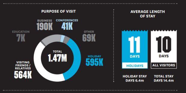 Purpose of Visito fo Australian Visitors