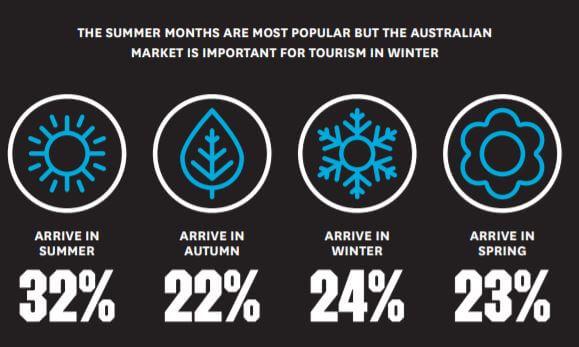 Seasonal Trends for Australian visitors