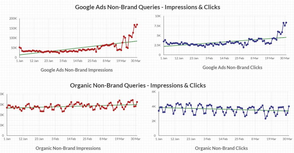 Impressions and Clicks