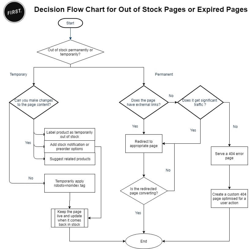 Out of stock products SEO diagram
