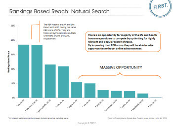 Rankings Based Reach Natural Search