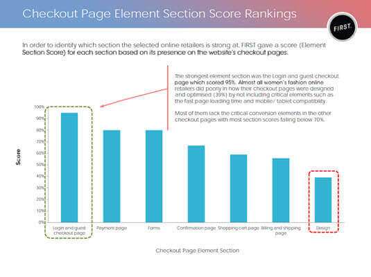 Womens Fashion Online CRO Industry Report section ranking
