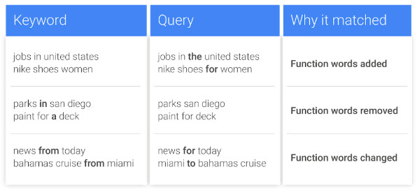 Keyword, Query, why it matched